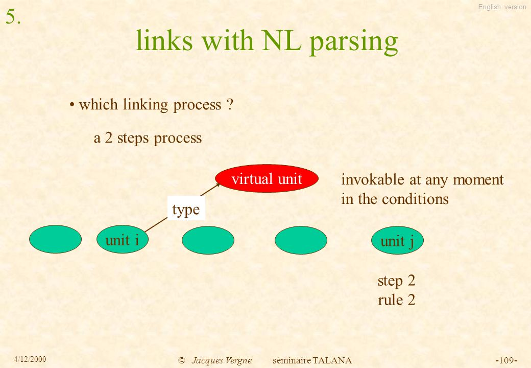 English version 4/12/2000 © Jacques Vergne séminaire TALANA-109- links with NL parsing which linking process .