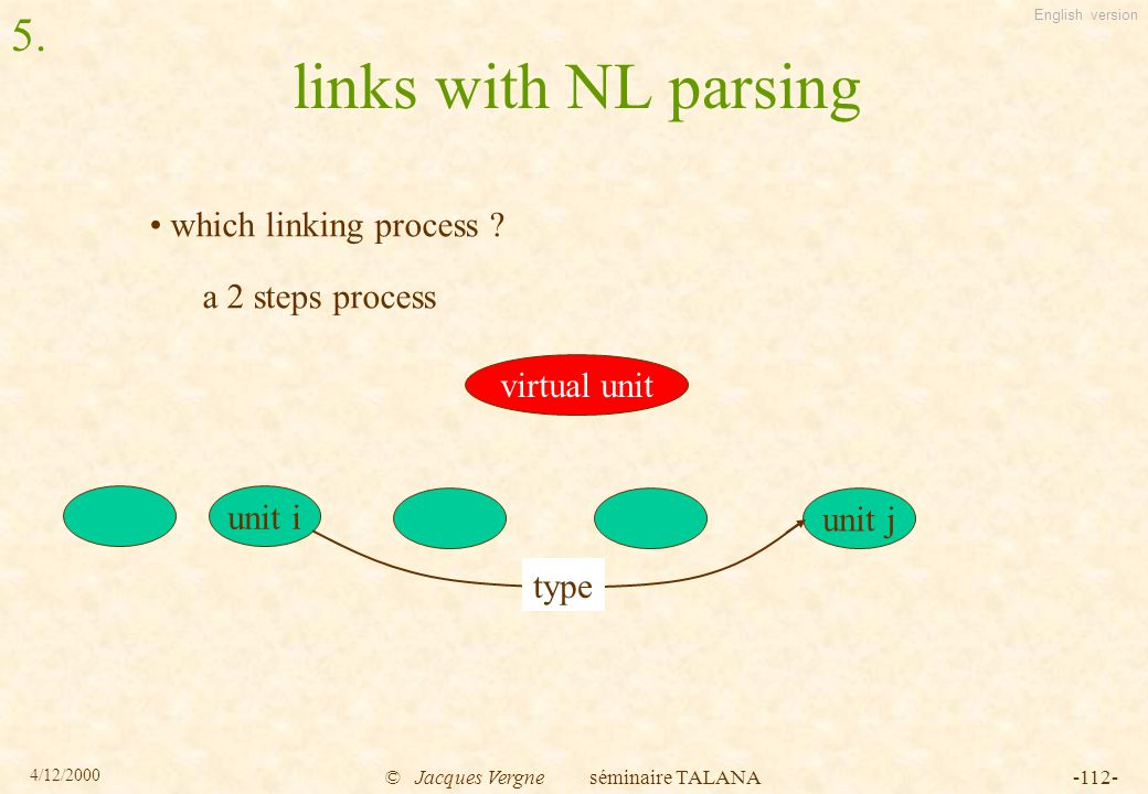 English version 4/12/2000 © Jacques Vergne séminaire TALANA-112- links with NL parsing which linking process .