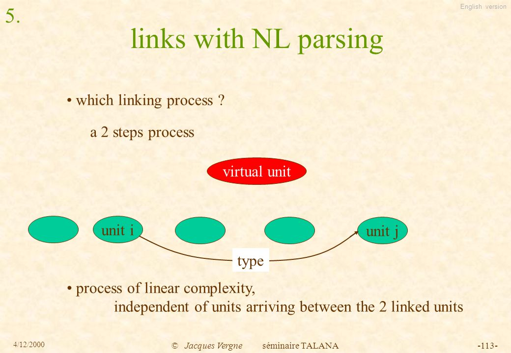 English version 4/12/2000 © Jacques Vergne séminaire TALANA-113- links with NL parsing which linking process .