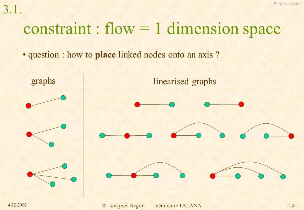 English version 4/12/2000 © Jacques Vergne séminaire TALANA-14- constraint : flow = 1 dimension space question : how to place linked nodes onto an axis .