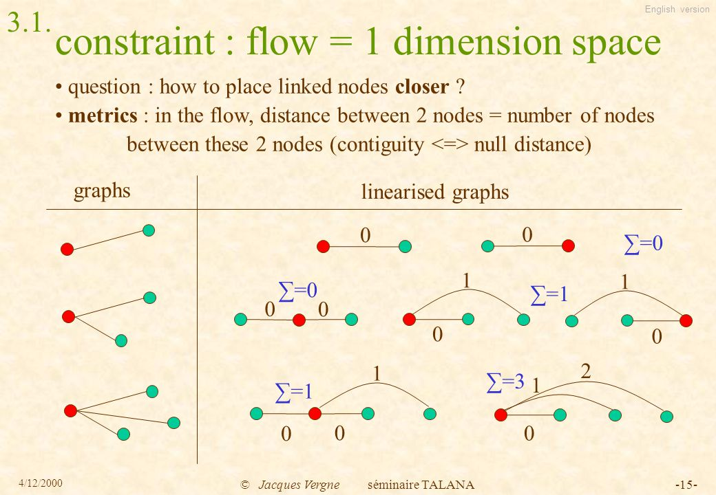 English version 4/12/2000 © Jacques Vergne séminaire TALANA-15- constraint : flow = 1 dimension space question : how to place linked nodes closer .