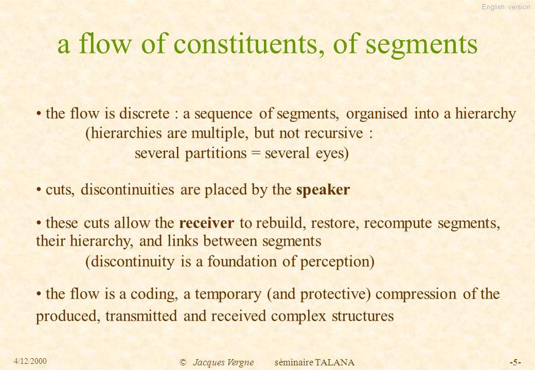 English version 4/12/2000 © Jacques Vergne séminaire TALANA-16- constraints on the production process 3.1.