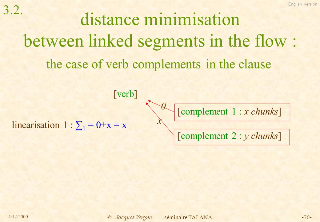 English version 4/12/2000 © Jacques Vergne séminaire TALANA-70- distance minimisation between linked segments in the flow : the case of verb complements in the clause [verb] [complement 1 : x chunks] [complement 2 : y chunks] x 0 linearisation 1 : ∑ 1 = 0+x = x 3.2.