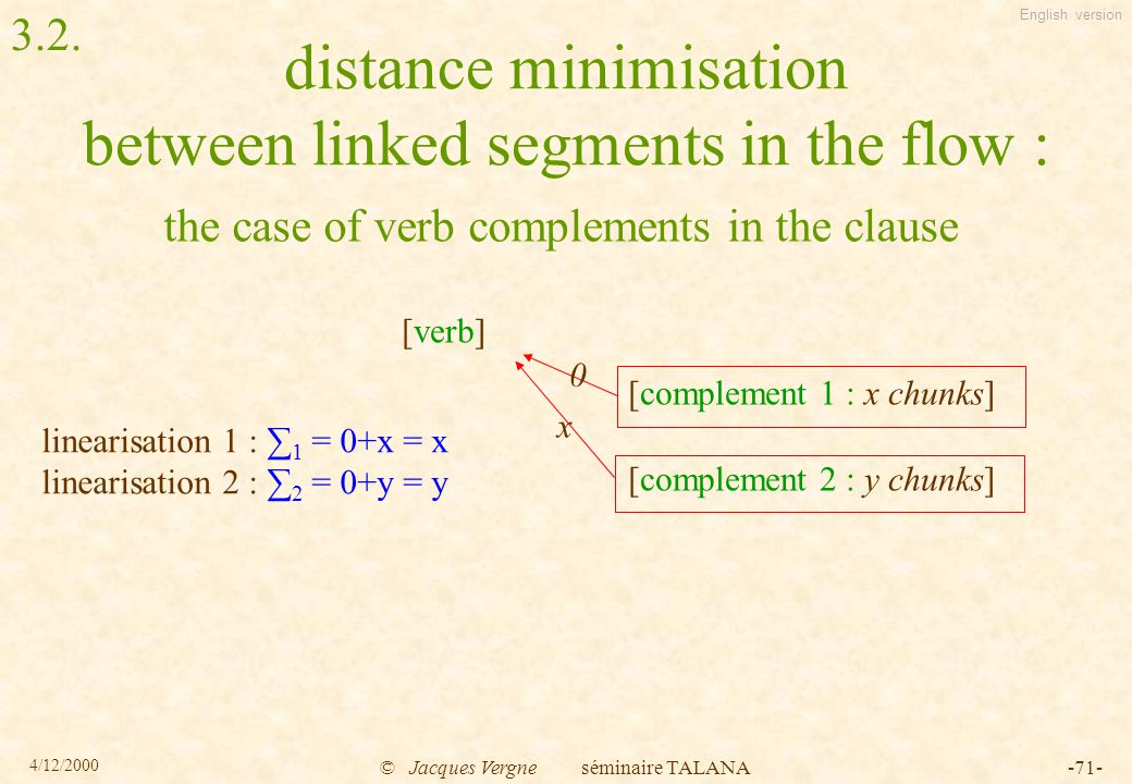 English version 4/12/2000 © Jacques Vergne séminaire TALANA-71- distance minimisation between linked segments in the flow : the case of verb complements in the clause [verb] [complement 1 : x chunks] [complement 2 : y chunks] x 0 linearisation 1 : ∑ 1 = 0+x = x linearisation 2 : ∑ 2 = 0+y = y 3.2.