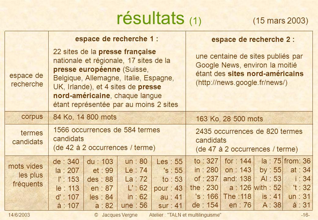 14/6/2003© Jacques Vergne Atelier : TALN et multilinguisme -16- de : 340 la : 207 l : 153 le : 113 d : 107 à : 107 du : 103 et : 99 des : 88 en : 87 les : 84 a : 82 un : 80 Le : 74 La : 72 L : 62 in : 62 une : 56 Les : 55 s : 55 to : 53 pour : 43 au : 41 sur : 41 résultats (1) espace de recherche 2 : une centaine de sites publiés par Google News, environ la moitié étant des sites nord-américains (http://news.google.fr/news/) 163 Ko, 28 500 mots 2435 occurrences de 820 termes candidats (de 47 à 2 occurrences / terme) espace de recherche corpus termes candidats mots vides les plus fréquents (15 mars 2003) to : 327 in : 280 of : 237 the : 230 s : 166 de : 154 for : 144 on : 143 and: 138 a : 126 The :118 en : 76 la : 75 by : 55 Al : 53 with : 52 is : 41 A : 38 from: 36 at : 34 i : 34 t : 32 un : 31 à : 31 espace de recherche 1 : 22 sites de la presse française nationale et régionale, 17 sites de la presse européenne (Suisse, Belgique, Allemagne, Italie, Espagne, UK, Irlande), et 4 sites de presse nord-américaine, chaque langue étant représentée par au moins 2 sites 84 Ko, 14 800 mots 1566 occurrences de 584 termes candidats (de 42 à 2 occurrences / terme)