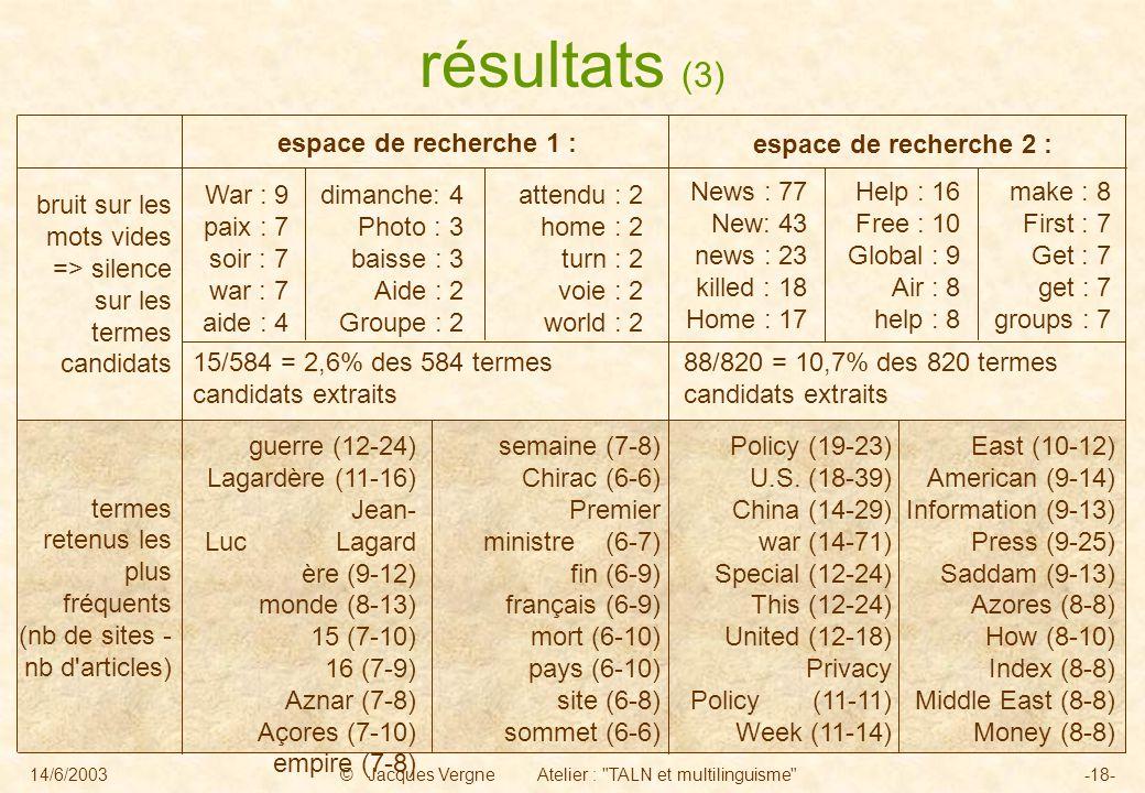 14/6/2003© Jacques Vergne Atelier : TALN et multilinguisme -18- espace de recherche 1 : résultats (3) espace de recherche 2 : bruit sur les mots vides => silence sur les termes candidats termes retenus les plus fréquents (nb de sites - nb d articles) guerre (12-24) Lagardère (11-16) Jean- Luc Lagard ère (9-12) monde (8-13) 15 (7-10) 16 (7-9) Aznar (7-8) Açores (7-10) empire (7-8) semaine (7-8) Chirac (6-6) Premier ministre (6-7) fin (6-9) français (6-9) mort (6-10) pays (6-10) site (6-8) sommet (6-6) Policy (19-23) U.S.