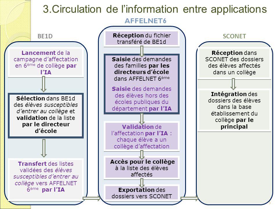 4.Actions du directeur d'école 6 BE1D : L'IA lance la campagne d'affectation, le directeur valide la liste des élèves sélectionnés puis l'IA réalise l'import des données de BE1D 1.Vérification et validation de la liste des élèves issus de BE1D 3.Saisie des dossiers AFFELNET 6ème 4.Envoi à l'inspection Académique des demandes d'assouplissement BE1D J Le 1 2.Collecte des demandes des familles par la fiche de liaison 4.Validation de la saisie