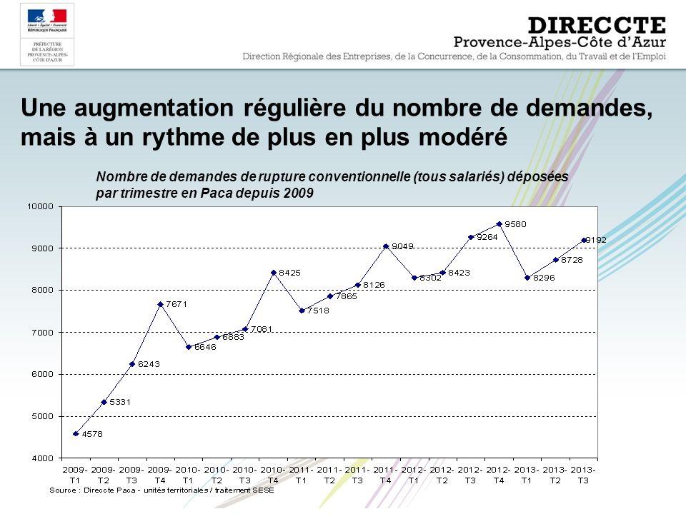 Une augmentation régulière du nombre de demandes, mais à un rythme de plus en plus modéré Nombre de demandes de rupture conventionnelle (tous salariés) déposées par trimestre en Paca depuis 2009