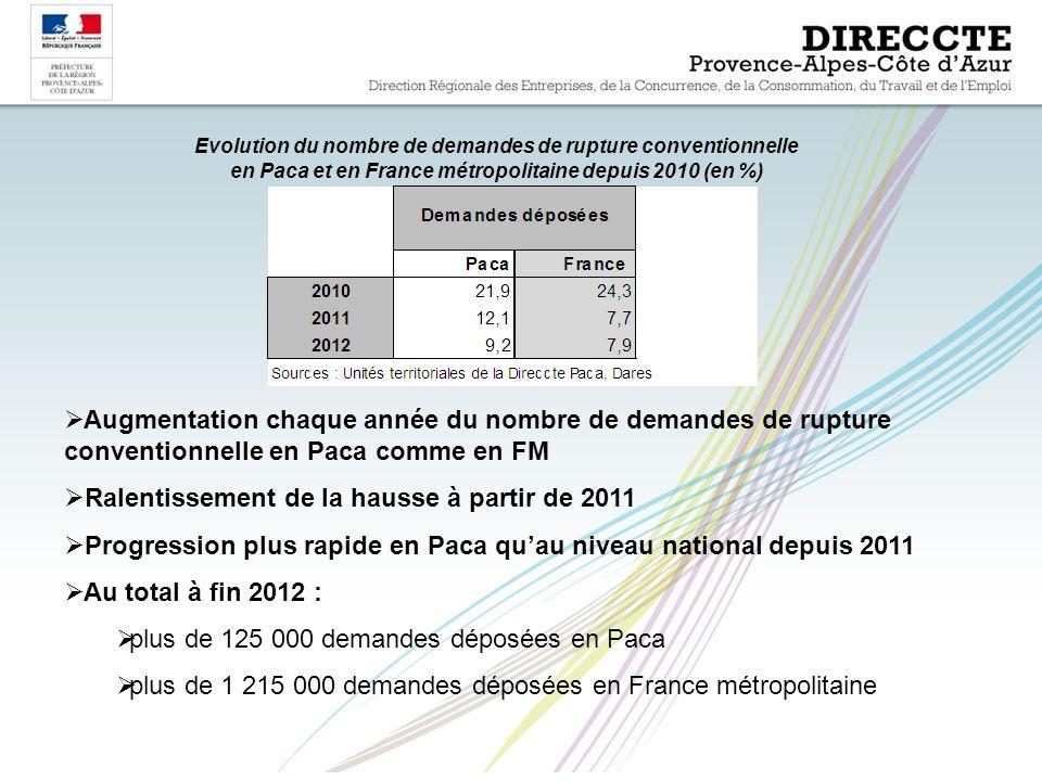  Augmentation chaque année du nombre de demandes de rupture conventionnelle en Paca comme en FM  Ralentissement de la hausse à partir de 2011  Progression plus rapide en Paca qu'au niveau national depuis 2011  Au total à fin 2012 :  plus de 125 000 demandes déposées en Paca  plus de 1 215 000 demandes déposées en France métropolitaine Evolution du nombre de demandes de rupture conventionnelle en Paca et en France métropolitaine depuis 2010 (en %)