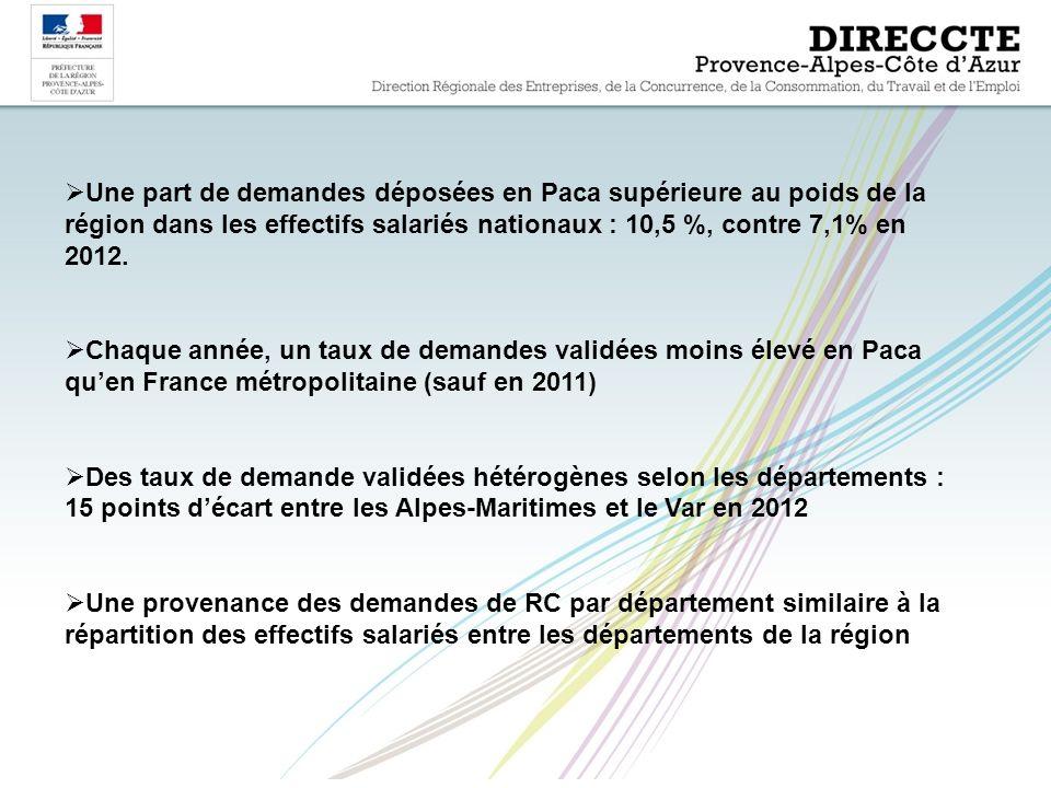 Une part de demandes déposées en Paca supérieure au poids de la région dans les effectifs salariés nationaux : 10,5 %, contre 7,1% en 2012.