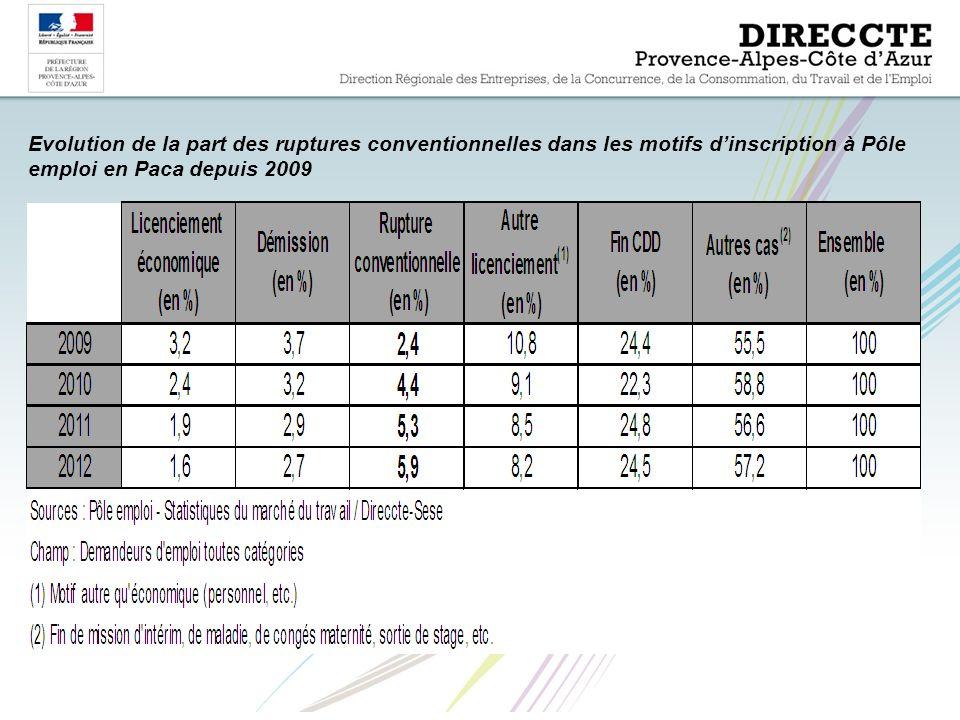 Evolution de la part des ruptures conventionnelles dans les motifs d'inscription à Pôle emploi en Paca depuis 2009