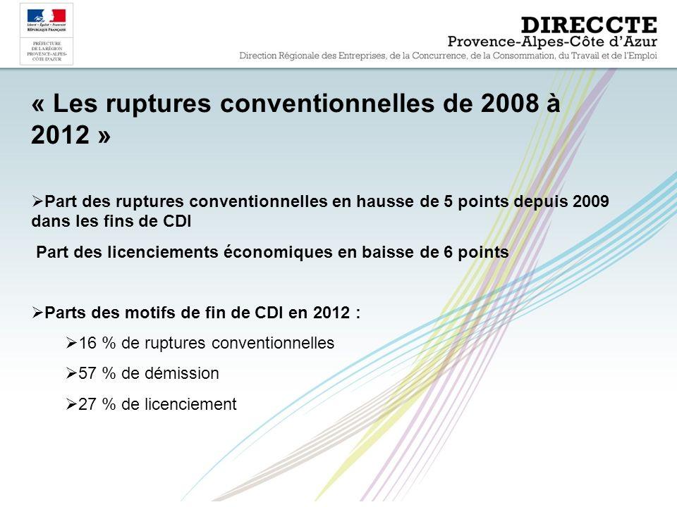 « Les ruptures conventionnelles de 2008 à 2012 »  Part des ruptures conventionnelles en hausse de 5 points depuis 2009 dans les fins de CDI Part des licenciements économiques en baisse de 6 points  Parts des motifs de fin de CDI en 2012 :  16 % de ruptures conventionnelles  57 % de démission  27 % de licenciement