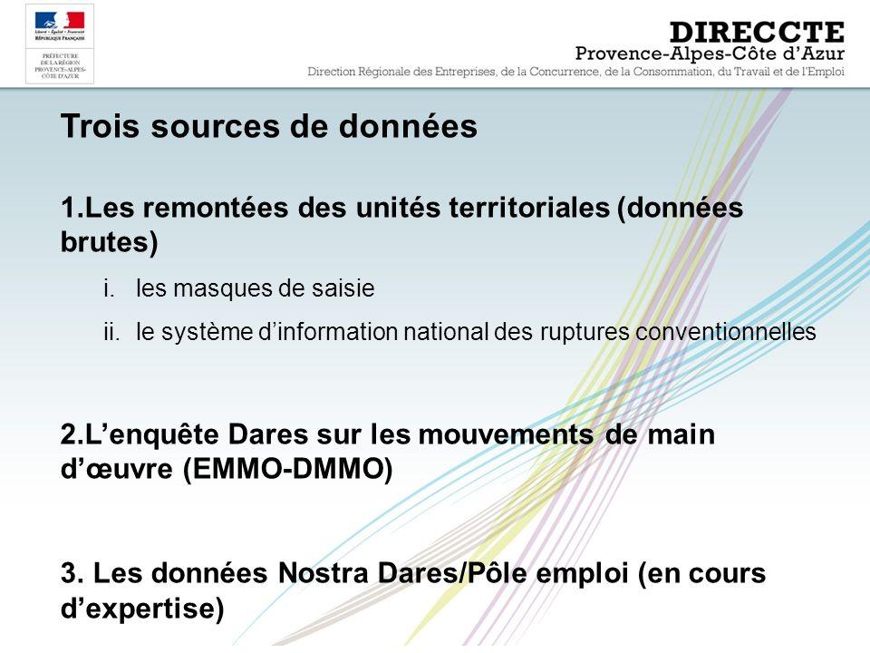 Trois sources de données 1.Les remontées des unités territoriales (données brutes) i.les masques de saisie ii.le système d'information national des ruptures conventionnelles 2.L'enquête Dares sur les mouvements de main d'œuvre (EMMO-DMMO) 3.