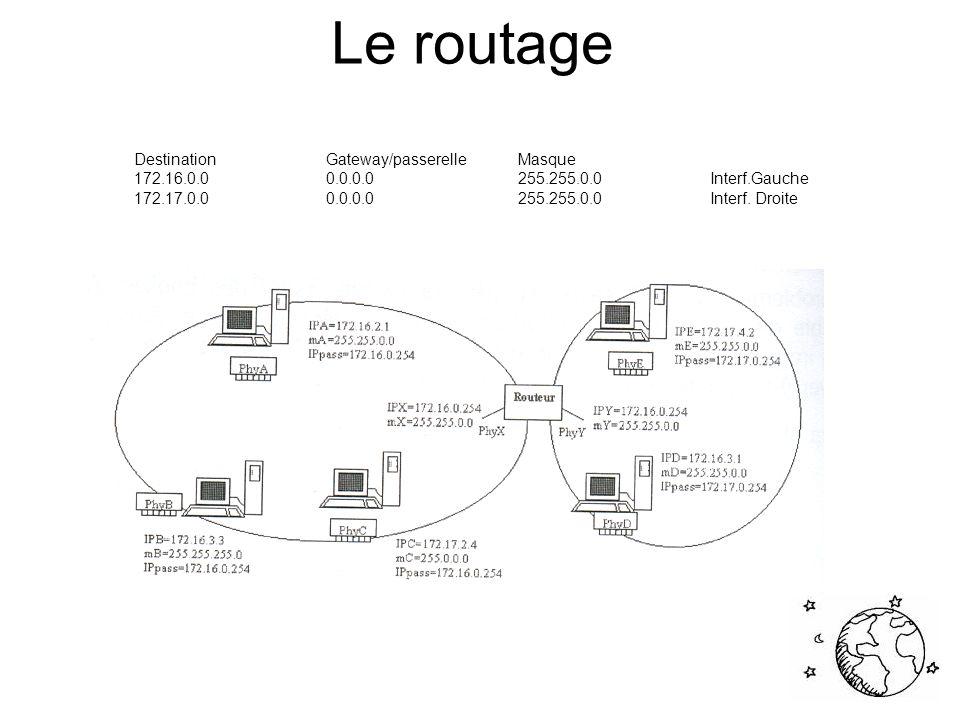 Le routage Nom du routeur E0S0S1 Routeur_1192.5.5.1201.100.11.1 Routeur_2219.17.100.1199.6.13.1201.100.11.2 Routeur_3223.8.151.1204.204.7.1199.6.13.2 Routeur_4203.6.5.1210.93.105.1204.204.7.2 Routeur_5207.4.56.1 210.93.105.2 Source: http://www.labo-cisco.com/ArticleComp.asp?ARID=4&offset=0http://www.labo-cisco.com/ArticleComp.asp?ARID=4&offset=0
