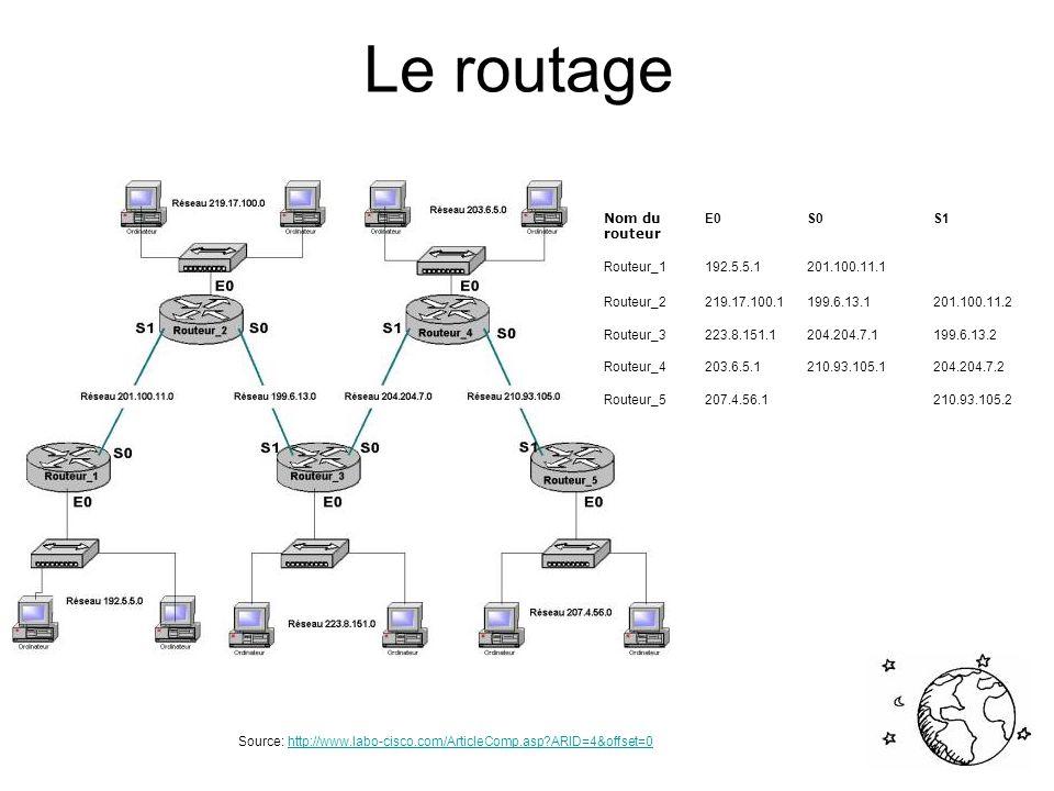 Le routage Contrôle de flux Les appareils communiquant sur un réseau n émettent et ne reçoivent pas tous à la même vitesse.