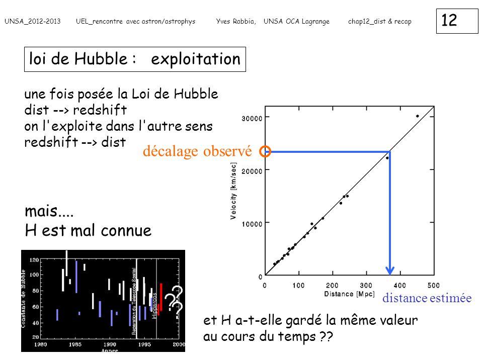 12 UNSA_2012-2013 UEL_rencontre avec astron/astrophys Yves Rabbia, UNSA OCA Lagrange chap12_dist & recap loi de Hubble : exploitation une fois posée l