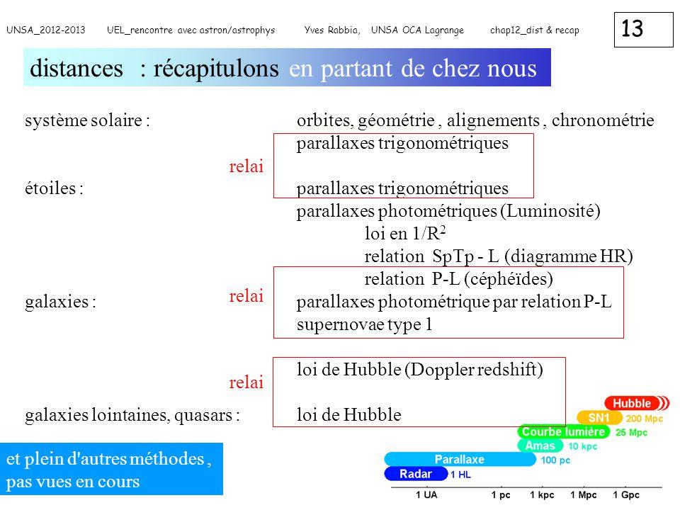 13 UNSA_2012-2013 UEL_rencontre avec astron/astrophys Yves Rabbia, UNSA OCA Lagrange chap12_dist & recap distances : récapitulons en partant de chez n