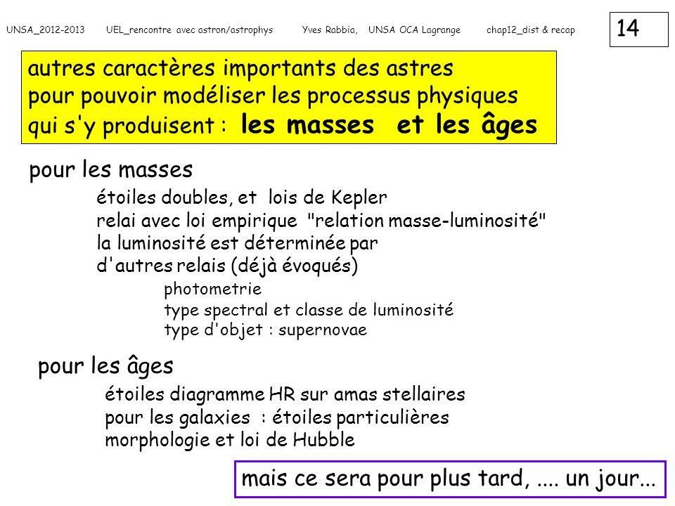 14 UNSA_2012-2013 UEL_rencontre avec astron/astrophys Yves Rabbia, UNSA OCA Lagrange chap12_dist & recap autres caractères importants des astres pour