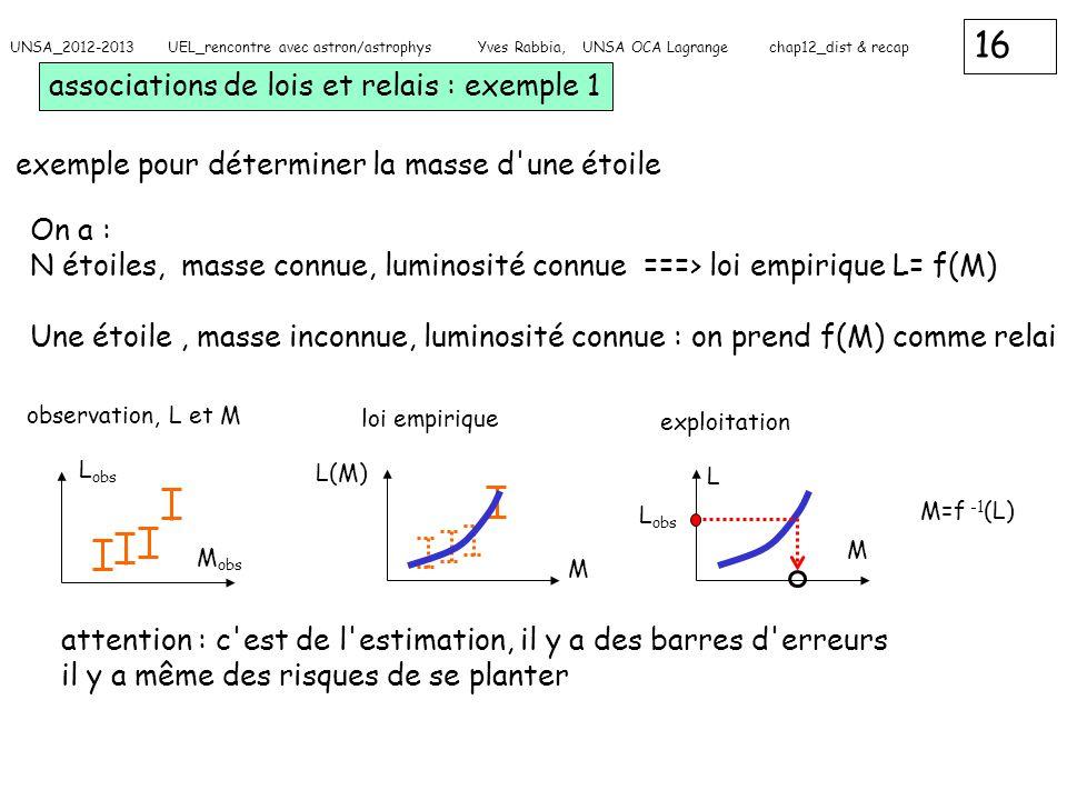 16 UNSA_2012-2013 UEL_rencontre avec astron/astrophys Yves Rabbia, UNSA OCA Lagrange chap12_dist & recap associations de lois et relais : exemple 1 ex
