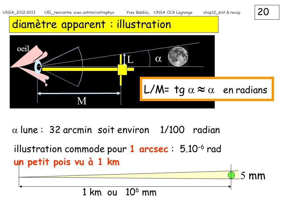 20 UNSA_2012-2013 UEL_rencontre avec astron/astrophys Yves Rabbia, UNSA OCA Lagrange chap12_dist & recap diamètre apparent : illustration M L oeil  L