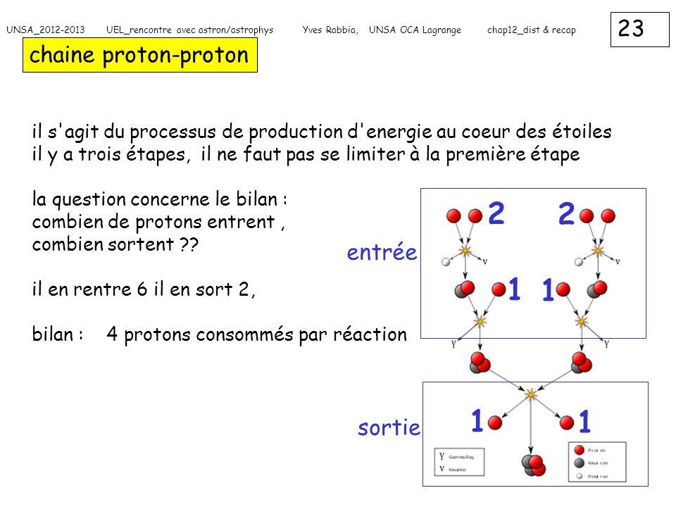 23 UNSA_2012-2013 UEL_rencontre avec astron/astrophys Yves Rabbia, UNSA OCA Lagrange chap12_dist & recap chaine proton-proton il s'agit du processus d