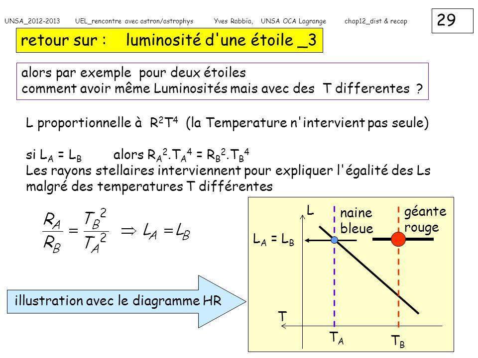 29 UNSA_2012-2013 UEL_rencontre avec astron/astrophys Yves Rabbia, UNSA OCA Lagrange chap12_dist & recap retour sur : luminosité d'une étoile _3 alors