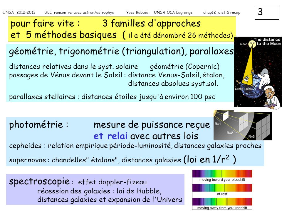 4 UNSA_2012-2013 UEL_rencontre avec astron/astrophys Yves Rabbia, UNSA OCA Lagrange chap12_dist & recap détermination des distances en astro _ 1 on peut ainsi mesurer quelques distances ( astres proches ) mais l incertitude sur le résultat grandit avec l éloignement il faut trouver d autres méthodes on a vu le principe de la triangulation d où dérive la notion de parallaxe et par suite une détermination de distance (parsec) q A B a b D D O date t + 6mois date t p