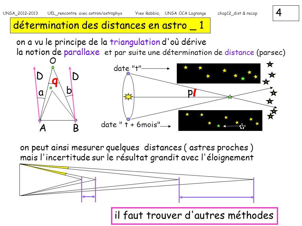 5 UNSA_2012-2013 UEL_rencontre avec astron/astrophys Yves Rabbia, UNSA OCA Lagrange chap12_dist & recap détermination des distances en astro _ 2 pour aller plus loin : la photométrie (mesure de puissance reçue) principe : sources étalon + loi en 1/ distance 2 je connais la puissance émise (luminosité L) je connais la loi de dilution de la puissance L émise P(d) = L /4  d 2 avec d distance « astre-observateur » et les dimensions ?.