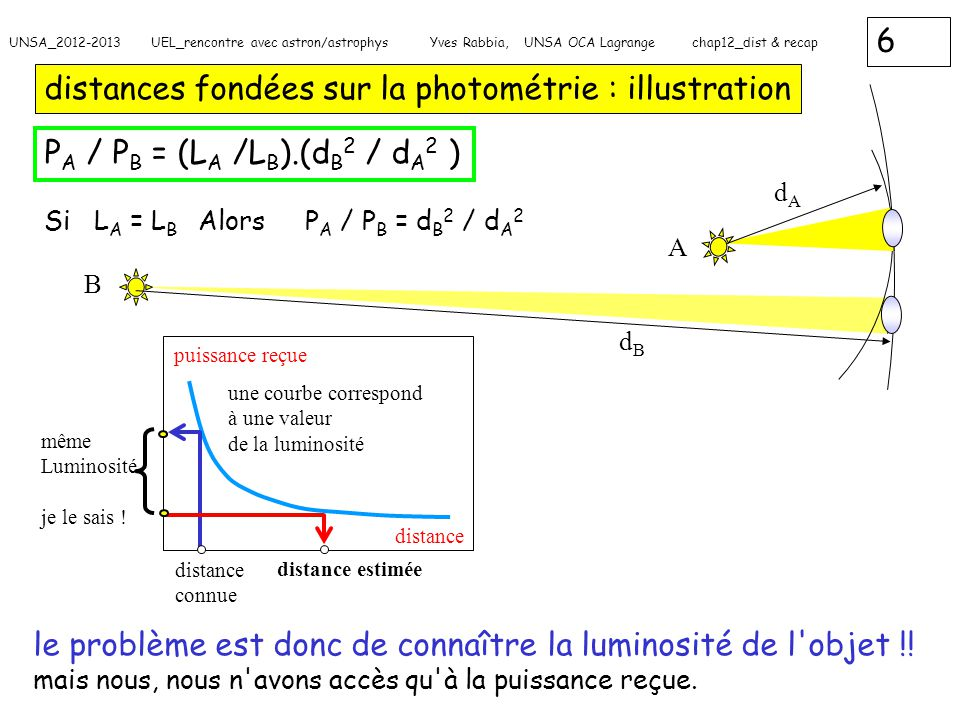 17 UNSA_2012-2013 UEL_rencontre avec astron/astrophys Yves Rabbia, UNSA OCA Lagrange chap12_dist & recap associations de lois et de relais : exemple 2 encore pour déterminer la masse d une étoile étoiles variables pulsantes On a : N étoiles variables pulsantes : luminosité connue, période connue => L=g(P) Une étoile, on connait seulement la période de pulsation Période Luminosité Masse estimée P obs masse estimée : M=f -1 (g(P))