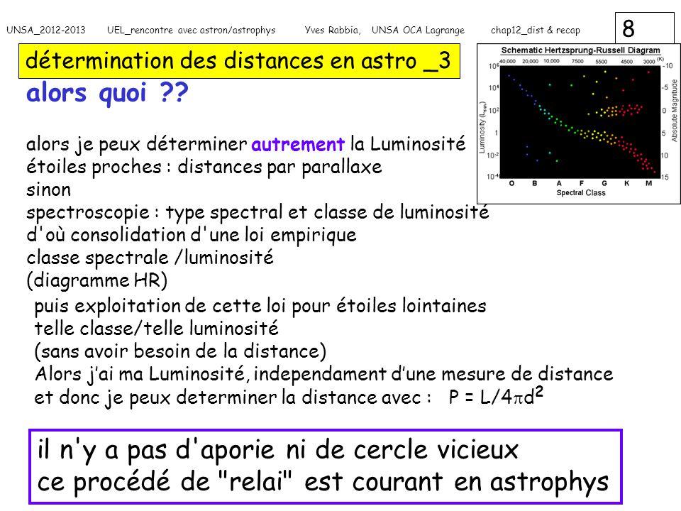 29 UNSA_2012-2013 UEL_rencontre avec astron/astrophys Yves Rabbia, UNSA OCA Lagrange chap12_dist & recap retour sur : luminosité d une étoile _3 alors par exemple pour deux étoiles comment avoir même Luminosités mais avec des T differentes .