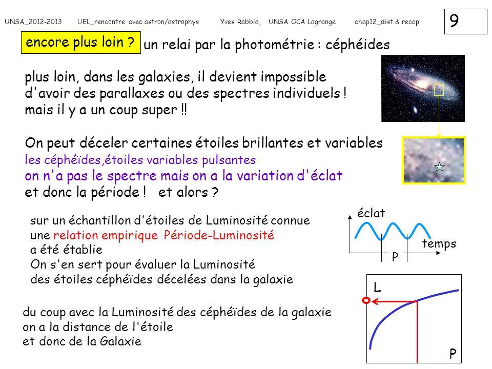 20 UNSA_2012-2013 UEL_rencontre avec astron/astrophys Yves Rabbia, UNSA OCA Lagrange chap12_dist & recap diamètre apparent : illustration M L oeil  L/M= tg    en radians  lune : 32 arcmin soit environ 1/100 radian illustration commode pour 1 arcsec : 5.10 -6 rad un petit pois vu à 1 km 5 mm 1 km ou 10 6 mm