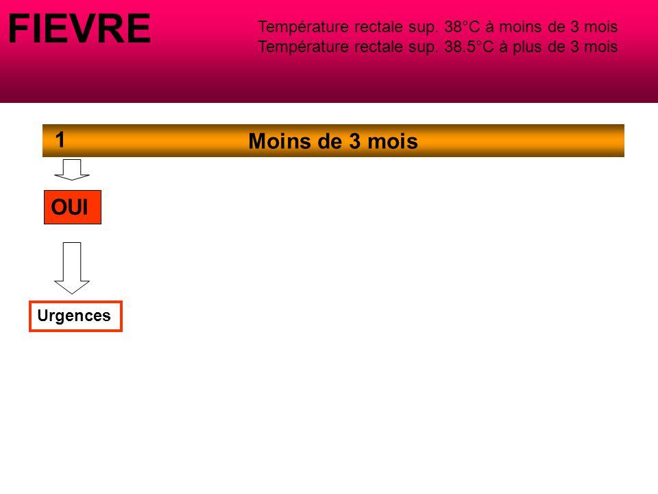 FIEVRE Température rectale sup.38°C à moins de 3 mois Température rectale sup.