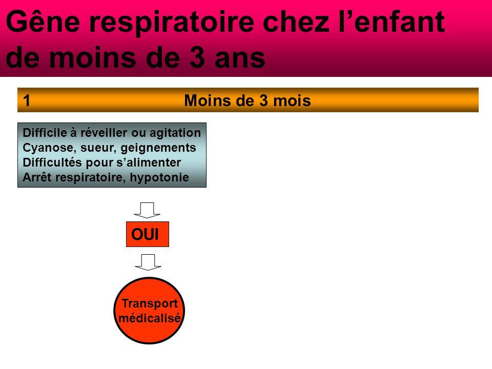 Gêne respiratoire chez l'enfant de moins de 3 ans Moins de 3 mois1 Difficile à réveiller ou agitation Cyanose, sueur, geignements Difficultés pour s'alimenter Arrêt respiratoire, hypotonie NON -Prend moins de 50% de sa ration habituelle -Atcd néonatal (petit poids de Naissance, cardiopathie) Visite Médecin Urg.