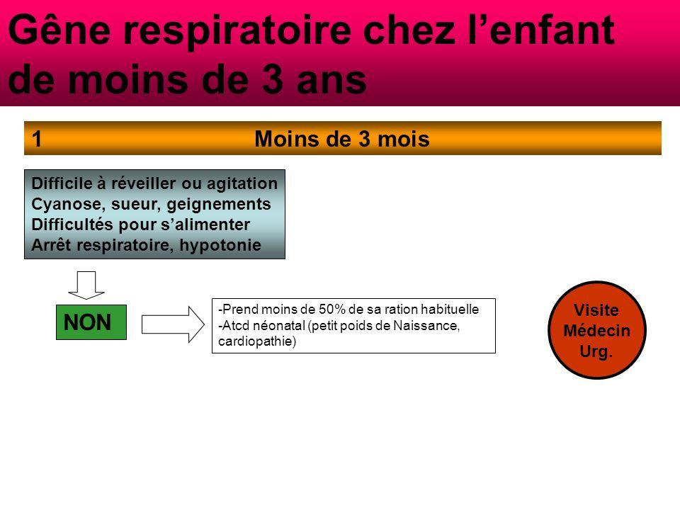 Gêne respiratoire chez l'enfant de moins de 3 ans Moins de 3 mois1 Difficile à réveiller ou agitation Cyanose, sueur, geignements Difficultés pour s'alimenter Arrêt respiratoire, hypotonie NON -Prend moins de 50% de sa ration habituelle -Atcd néonatal (petit poids de Naissance, cardiopathie) -Tète plus de 50% de sa ration habituelle - Kiné disponible dans le secteur Visite Médecin Urg.