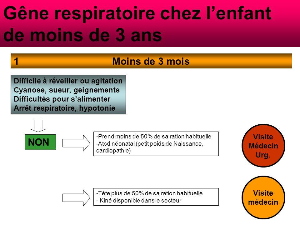 Gêne respiratoire chez l'enfant de moins de 3 ans Entre 3 mois et 3 ans2 Difficile à réveiller ou agitation Cyanose, sueur, geignements Difficultés pour s'alimenter Arrêt respiratoire, hypotonie NON -Antécédent de crise asthme hospitalisée en réa (VA) -Hospi ou cs répétées aux urgences dans l'année précédente, Hospi ou cs récente -Asthme sévère mal contrôlé ( freq crises, Σ nocturnes), -Asthme corticodépendant, abus des ß2- mimétiques -Allergie alimentaire, aspirine, AINS Visite Médecin Urg.