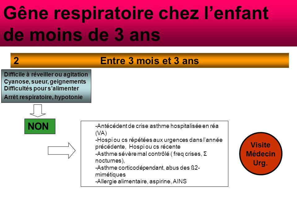 Gêne respiratoire chez l'enfant de moins de 3 ans Entre 3 mois et 3 ans2 Difficile à réveiller ou agitation Cyanose, sueur, geignements Difficultés pour s'alimenter Arrêt respiratoire, hypotonie NON -Antécédent de crise asthme hospitalisée en réa (VA) -Hospi ou cs répétées aux urgences dans l'année précédente, Hospi ou cs récente -Asthme sévère mal contrôlé ( freq crises, Σ nocturnes), -Asthme corticodépendant, abus des ß2-mimétiques -Allergie alimentaire, aspirine, AINS Brutale la nuit, toux rauque et fièvre Visite Médecin Urg.