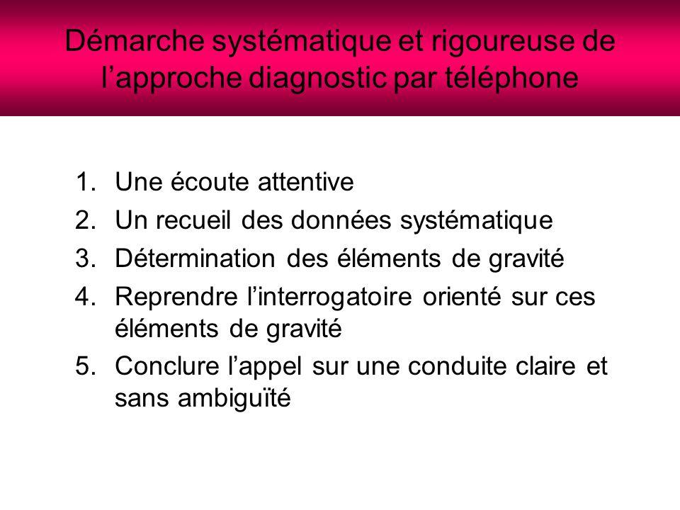Une écoute attentive(1) Essentielle à toute démarche diagnostic Eviter le parasitage: silence autour du régulateur Lutter contre les risques de dispersion: avoir conclus le dernier dossier avant d'en débuter un autre