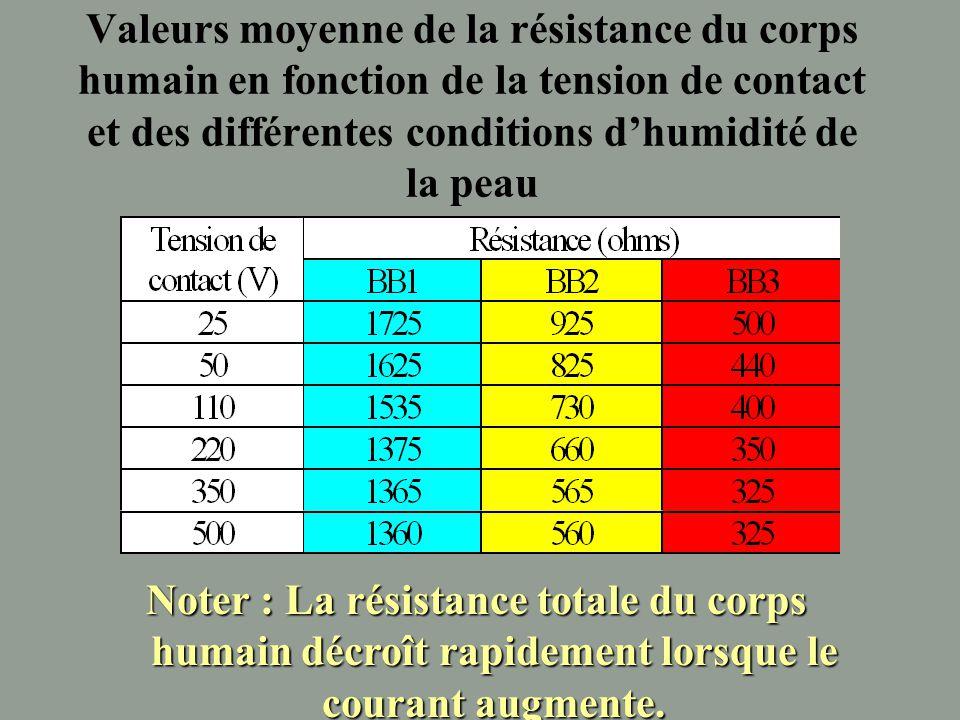 Variation de la résistance du corps humain en fonction de la tension de contact et de l'état de la peau 2550 250 380 Uc(V) 1 2 3 4 5 Peau sèche Peau h