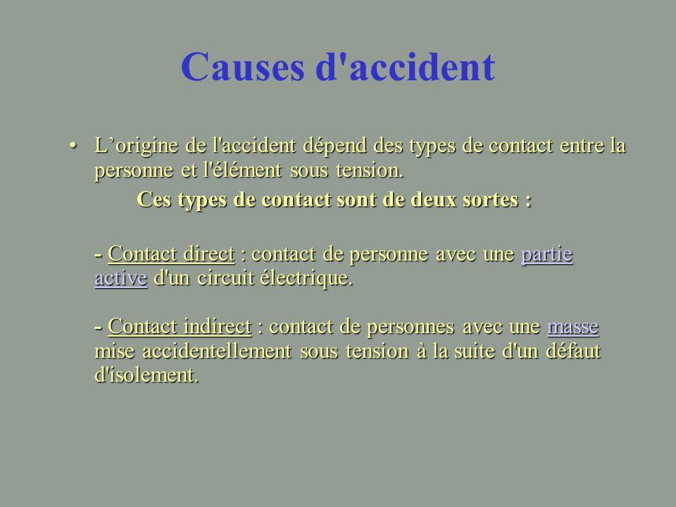 Causes d accident L'origine de l accident dépend des types de contact entre la personne et l élément sous tension.L'origine de l accident dépend des types de contact entre la personne et l élément sous tension.