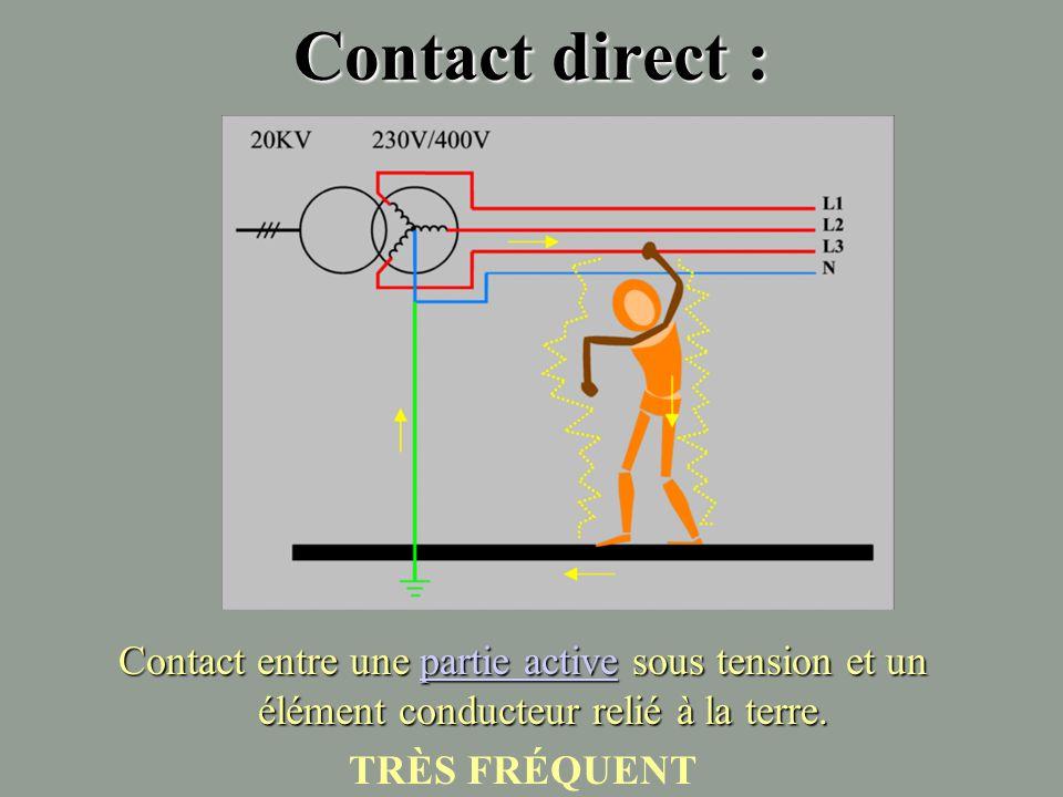 Causes d'accident L'origine de l'accident dépend des types de contact entre la personne et l'élément sous tension.L'origine de l'accident dépend des t