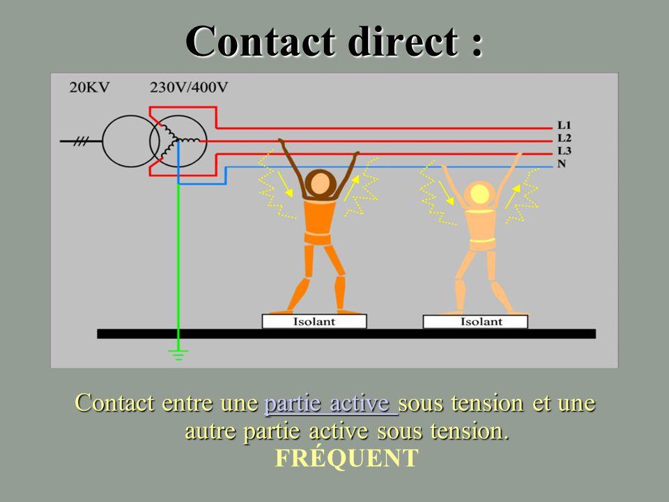 Contact direct : Contact entre une partie active sous tension et un élément conducteur relié à la terre. partie activepartie active TRÈS FRÉQUENT