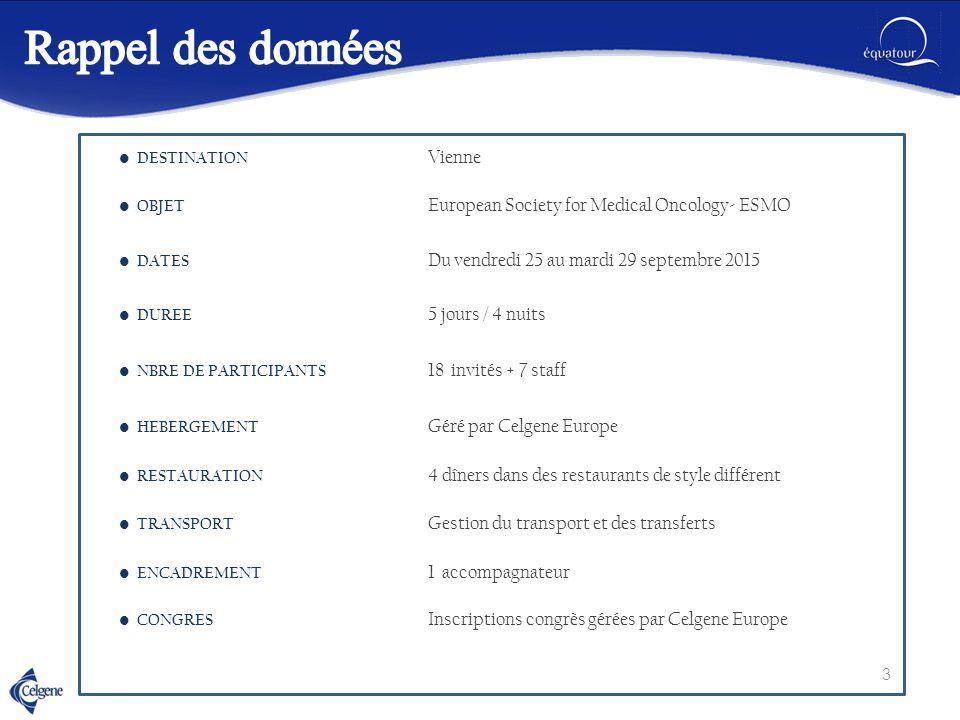 DESTINATION Vienne OBJET European Society for Medical Oncology- ESMO DATES Du vendredi 25 au mardi 29 septembre 2015 DUREE 5 jours / 4 nuits NBRE DE P
