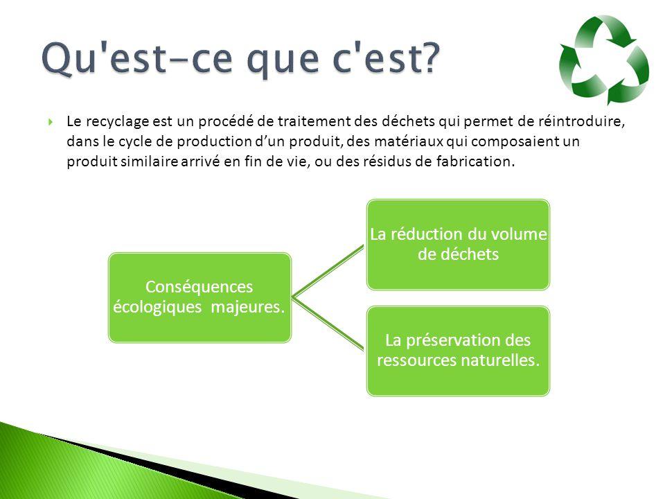  Le recyclage est un procédé de traitement des déchets qui permet de réintroduire, dans le cycle de production d'un produit, des matériaux qui compos