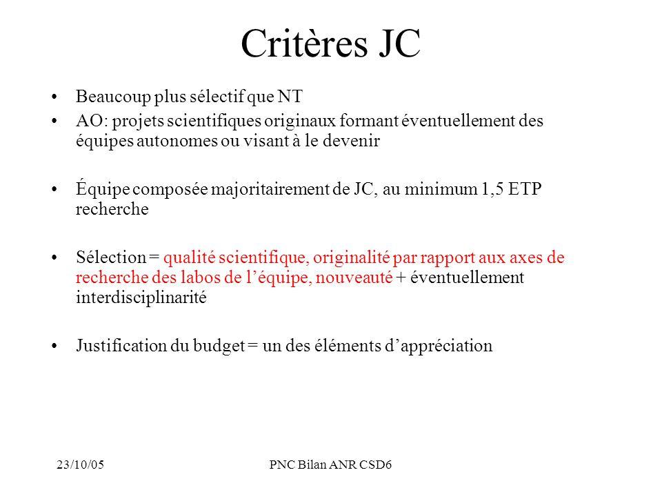23/10/05PNC Bilan ANR CSD6 Critères JC : interprétation Beaucoup plus sélectif que NT AO: projets scientifiques originaux formant éventuellement des équipes autonomes ou visant à le devenir : création d'équipe ne doit pas être un critère absolu, mais à la fin du projet, quels résultats, quels changements pour l'équipe .
