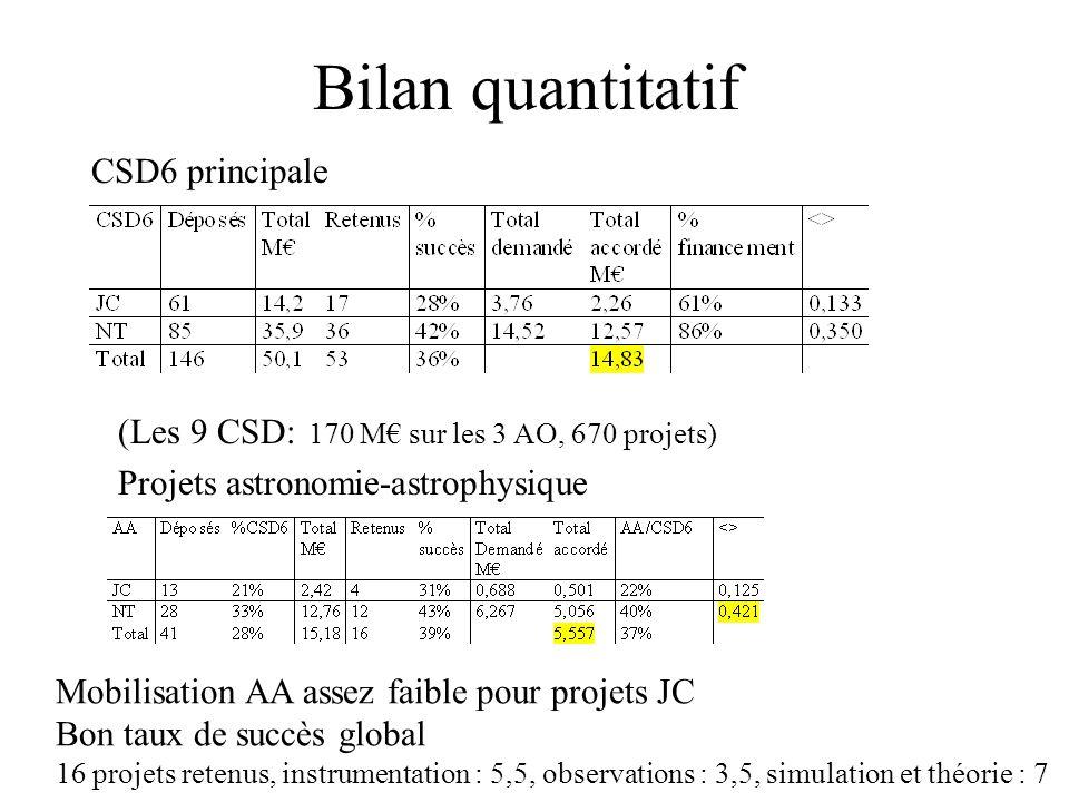 23/10/05PNC Bilan ANR CSD6 Bilan quantitatif CSD6 principale Projets astronomie-astrophysique Mobilisation AA assez faible pour projets JC Bon taux de