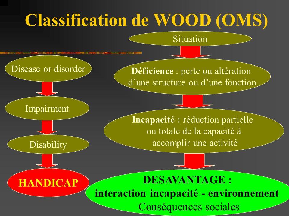 Classification de WOOD (OMS) Disease or disorder Impairment Disability HANDICAP Situation Déficience : perte ou altération d'une structure ou d'une fo