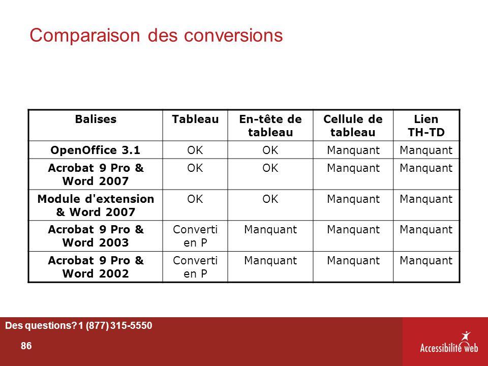 Comparaison des conversions Des questions? 1 (877) 315-5550 86 BalisesTableauEn-tête de tableau Cellule de tableau Lien TH-TD OpenOffice 3.1OK Manquan