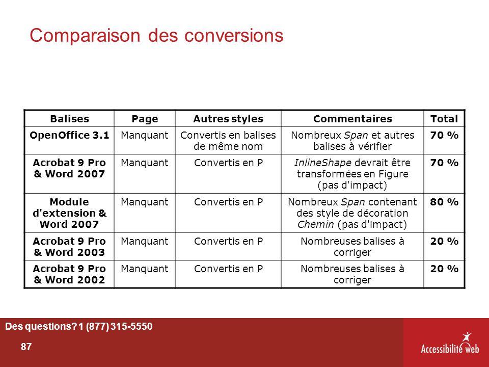 Comparaison des conversions Des questions? 1 (877) 315-5550 87 BalisesPageAutres stylesCommentairesTotal OpenOffice 3.1ManquantConvertis en balises de