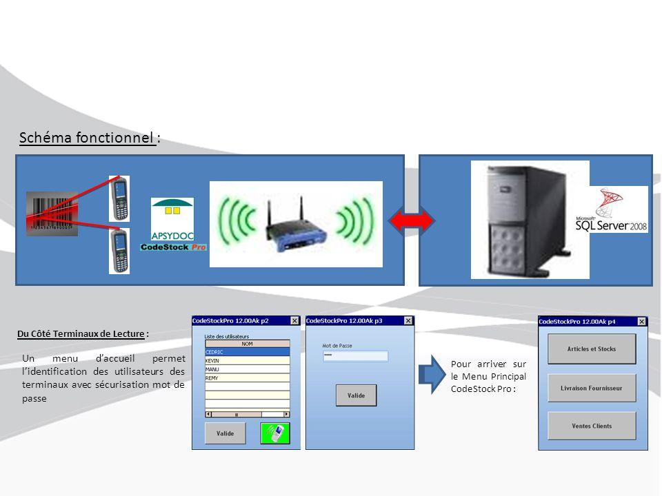 Schéma fonctionnel : Du Côté Terminaux de Lecture : Un menu d'accueil permet l'identification des utilisateurs des terminaux avec sécurisation mot de