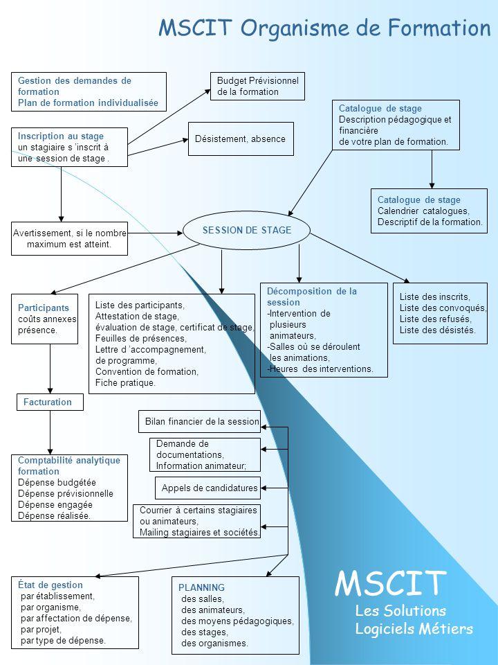 MSCIT Les Solutions Logiciels Métiers SESSION DE STAGE Désistement, absence Inscription au stage un stagiaire s 'inscrit à une session de stage. Catal